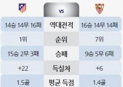 [토토가이드] AT마드리드, 세비야 잡고 리그 선두 유지 - 23일 LFP 전망
