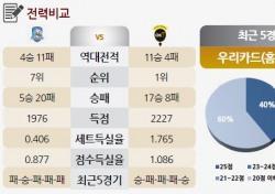 [토토가이드] '김광국 부상' 우리카드, OK 상대로 선전할까? - 24일 V리그 전망