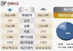 [토토가이드] '살얼음판 승부' 현대캐피탈의 근소 우위 - 25일 V리그 전망