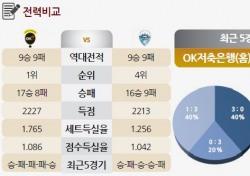 [토토가이드] 김규민 빠진 OK, 홈 이점으로 우세 - 26일 V리그 전망