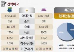 [토토가이드] 2위' 현대건설 vs '3위' 흥국생명, 명승부 예고 - 27일 V리그 전망