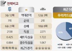 [토토가이드] 거침없는 상승세' 현대캐피탈 9연승 도전 - 30일 V리그 전망
