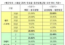 """[배구토토] 배구팬 58%, """"삼성화재, 대한항공에 우세 예상"""""""