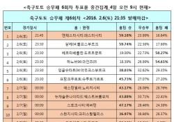 """[축구토토] 승무패 6회차, """"맨시티, 레스터 잡고 선두 등극할 것"""""""