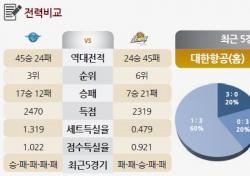 [토토가이드] '4연패' 대한항공, 연패 끊을 수 있는 찬스 - 8일 V리그 전망