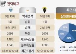 [토토가이드] 도로공사의 상승세 '아무도 못막아' - 16일 V리그 전망