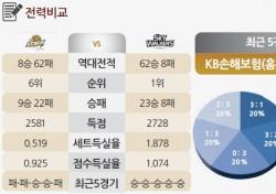 [토토가이드] '즐기는 배구' 현대캐피탈, 구미 원정 승리 예약 - 17일 V리그 전망