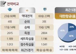 [토토가이드] '3위' 꿰찬 삼성화재, 연패 빠진 대한항공 잡는다 - 20일 V리그 전망