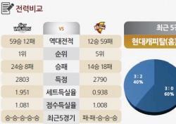 [토토가이드] 현대캐피탈, 최다연승 노린다 - 21일 V리그 전망