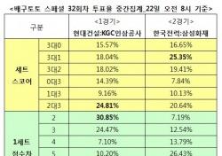 """[배구토토] 배구팬 61%, """"한국전력, 삼성화재에 우세 예상"""""""