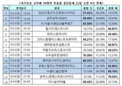 """케이토토, 축구승무패 30회차 """"EPL 개막전, 아스널이 리버풀 누를 것"""""""