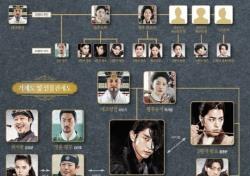 '달의 연인-보보경심 려' 출연자 많아 헷갈려…일목요연 인물 관계도
