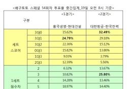 """[배구토토] 스페셜 54회차, 배구팬 76% """"대한항공, 한국전력에 우세 예상"""""""