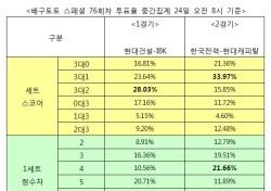 """[배구토토] 스페셜 76회차, """"한국전력, 현대캐피탈에 우세 예상"""""""