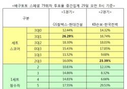 """[배구토토] 스페셜 79회차, 배구팬 51% """"한국전력, KB손해보험에 우세 전망"""""""