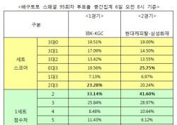 """[배구토토] 스페셜 95회차, """"KGC, IBK와 접전 예상"""""""