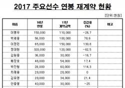 [프로야구] 롯데, 2017시즌 연봉 계약 완료