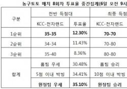 """[농구토토] 매치 8회차, """"전자랜드, KCC에 근소한 우세 예상"""""""