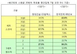 """[배구토토] 스페셜 20회차, """"한국전력, KB손해보험 잡고 봄 배구 경쟁 이어갈 것"""""""