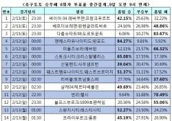 """[축구토토] 승무패 6회차, """"축구팬 37% 토트넘, 리버풀에 승리할 것"""""""