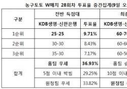 """[농구토토] W매치 28회차, """"KDB생명-신한은행, 박빙승부 전망"""""""