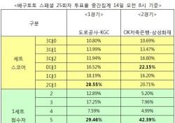 """[배구토토] 스페셜 25회차, """"KGC, 도로공사 잡고 3위 자리 노린다"""""""