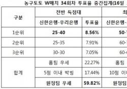 """[농구토토] W매치 34회차, """"우리은행, 신한은행에 압도적 경기 예상"""""""