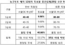 """[농구토토] 매치 12회차, """"서울SK-부산KT 박빙 승부 예상"""""""