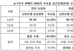 """[농구토토] W매치 40회차, """"신한은행-삼성생명, 박빙승부 전망"""""""