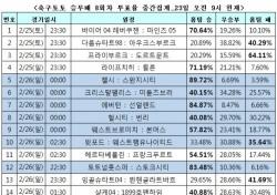 """[축구토토] 승무패 8회차, """"토트넘, 스토크시티에 승리할 것"""""""