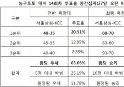"""[농구토토] 매치 14회차, """"서울삼성, KCC에 우세 전망"""""""