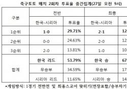 """[축구토토] 매치 2회차, 축구팬 67% """"한국, 시리아에 승리할 것"""""""