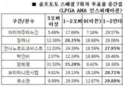 """[골프토토] 스페셜 7회차, 골프팬 69%, """"주타누간 언더파 활약 전망"""""""