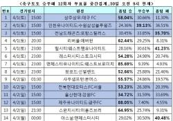 """[축구토토] 승무패 12회차, 축구팬 40% """"맨시티, 아스널에 우세 전망"""""""