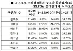 """[골프토토] 스페셜 8회차, 골프팬 64% """"김효주 언더파 활약 전망"""""""