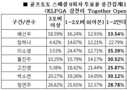 """[골프토토] 스페셜 9회차, 골프팬 68% """"장하나 언더파 활약 전망"""""""