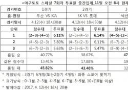 """[야구토토] 스페셜 7회차, 야구팬 47.64% """"넥센, kt에 우세"""""""
