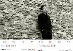KJ김민수, 아이돌 넘었다…카카오뮤직-네이트 컬러링·벨소리 1위 등극