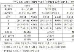 """[야구토토] 스페셜 8회차, 야구팬 52.54% """"롯데, SK에 우세"""""""
