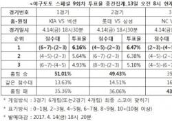 """[야구토토] 스페셜 9회차, 야구팬 51.01% """"KIA, 넥센에 우세"""""""