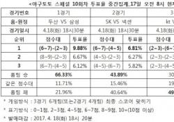 """[야구토토] 스페셜 10회차, 야구팬 66.33% """"두산, 삼성에 우세"""""""