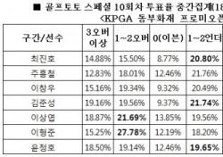 """[골프토토] 스페셜 10회차, 골프팬 60% """"최진호 언더파 활약 전망"""""""