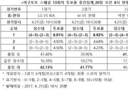 """[야구토토] 스페셜 13회차, """"LG, KIA와 박빙승부 예상"""""""
