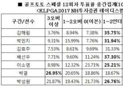 """[골프토토] 스페셜 12회차, 골프팬 79% """"김해림 언더파 활약 전망"""""""