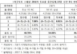 """[야구토토] 스페셜 26회차, """"두산, NC에 우세 예상"""""""