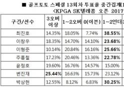 """[골프토토] 스페셜 13회차, 골프팬 72% """"박상현 언더파 활약 전망"""""""