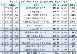 """[축구토토] 승무패 19회차, """"EPL 마지막 경기, 아스널 승리 거둘 것"""""""
