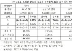 """[야구토토] 스페셜 34회차, """"롯데, 삼성에 승리 예상"""""""