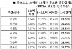 """[골프토토] 스페셜 15회차, 골프팬 73% """"박상현 언더파 활약 전망"""""""