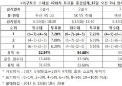"""[야구토토] 스페셜 42회차, """"두산, LG에 우세할 것"""""""